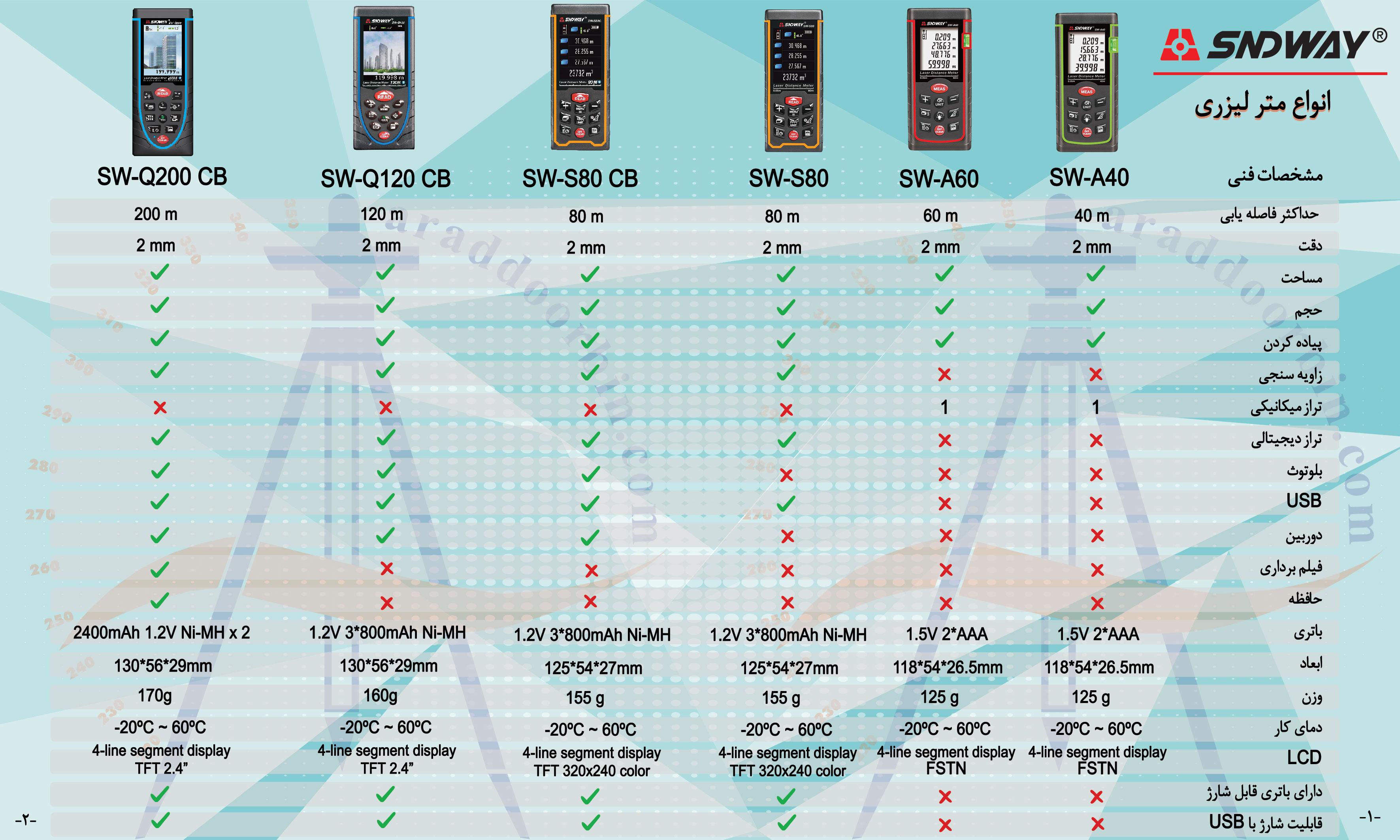 جدول مقایسه مترهای لیزری